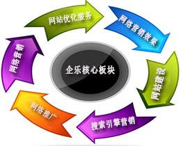 上海网络推广,网络营销,网站建设公司